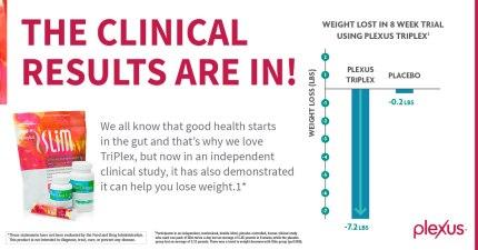 triplex-clinical-studies